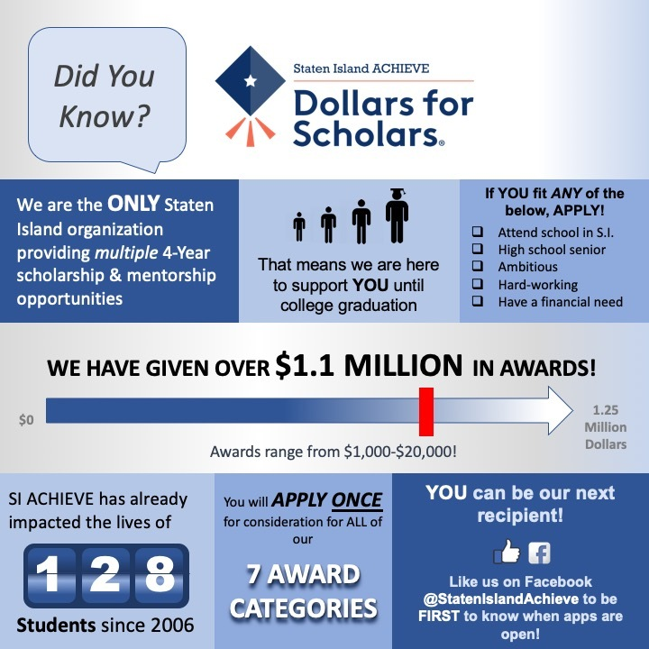 Staten Island Achieve Did you know? Detail about program in infographic.  We have given over 1.1 million in awards.  SI ACHIEVE has already impacted 128 students since 2006.  Apply once for consideration for all of our awards